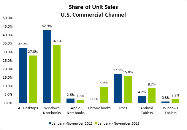 chromebooks_sales2013
