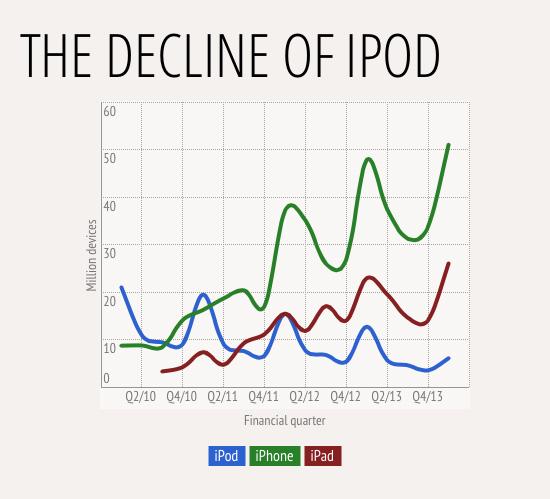 grafico_declinioipod