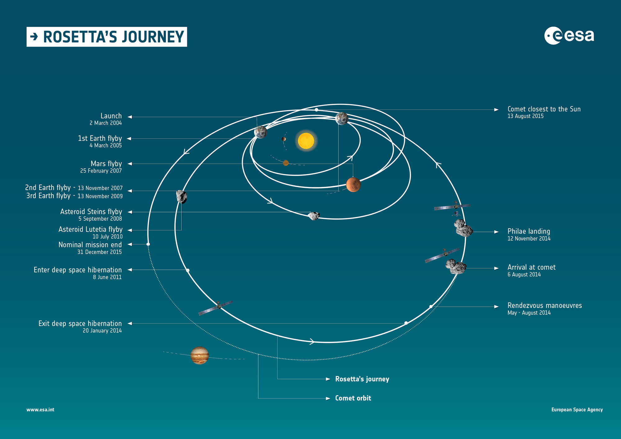 rosetta_journey