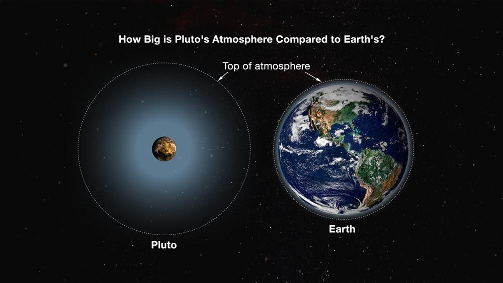 revelações de Plutão