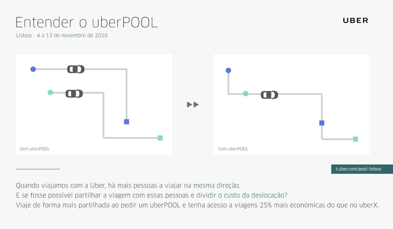 UberPOOL: serviço de partilha de viagens da Uber chega a Lisboa