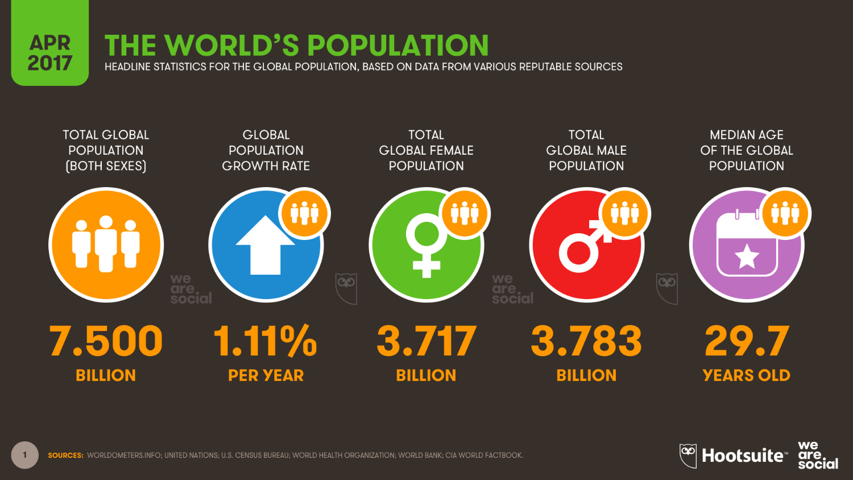 Somos 7,5 mil milhões no mundo