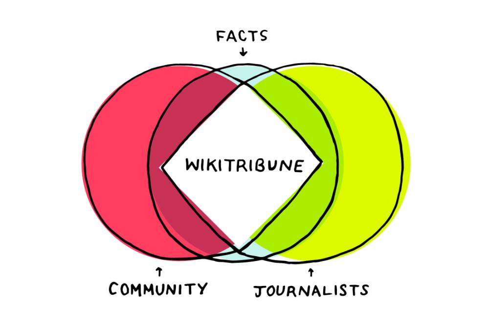 WikiTribune jornalismo na net