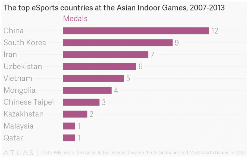 Equipas asiáticas medalhadas no eSports entre 2007 e 2013 nos Indoor Asian Games. Créditos: Quartz